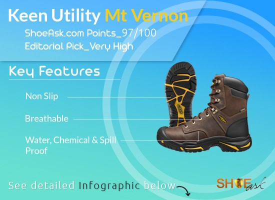 2019's Best? Keen Utility Mt Vernon Work Boots Evaluated